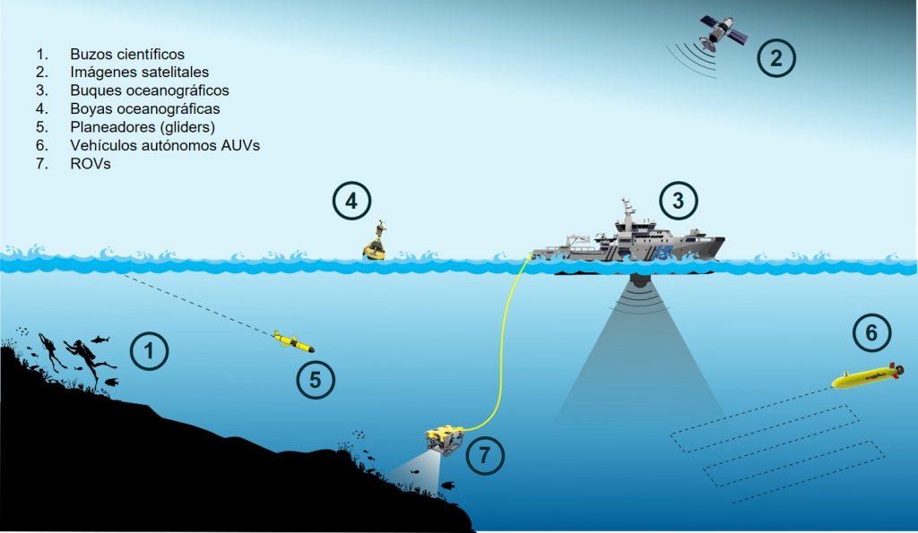 tecnologías subacuáticas