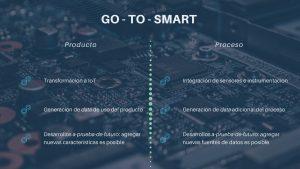 Atributos Go-To-Smart